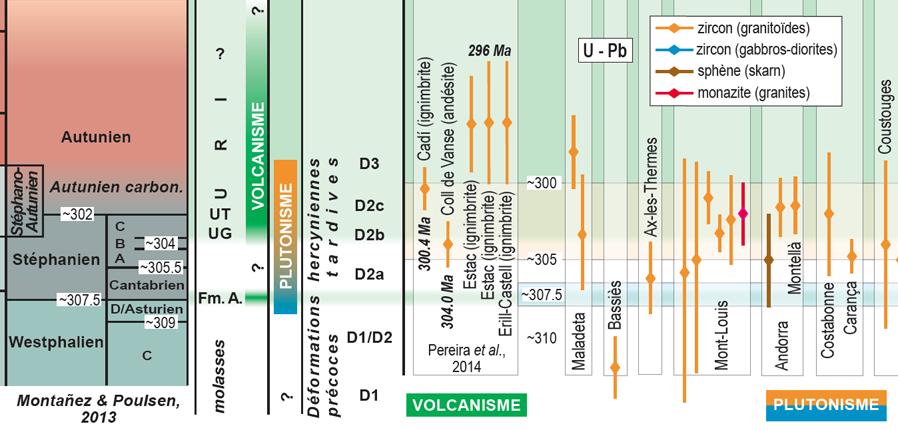 Laumonier-2014-Pyrenees-orientales-fini-carboniferes