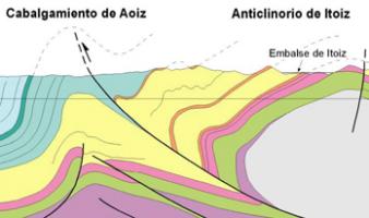 La estructura geológica del entorno del embalse de Itoiz (Navarra, España): un caso de sismicidad inducida por un embalse