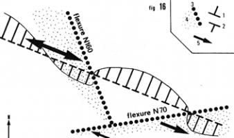 Les plissements hercyniens tardifs dans la série préhercynienne du Synclinal de Villefranche-de-Conflent, Pyrénées orientales (Guitard & Laumonier, 1984)
